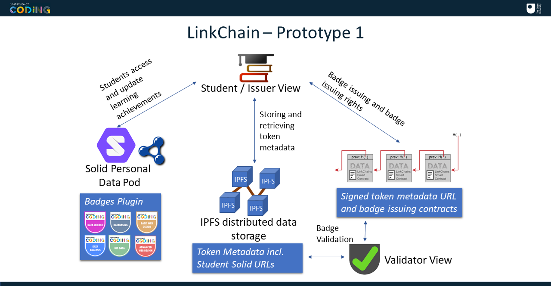 IoC - LinkChain Proof of Concept